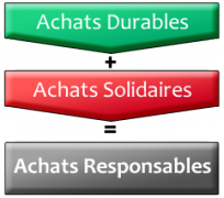 Achats durables + achats solidaires = Achats Responsables